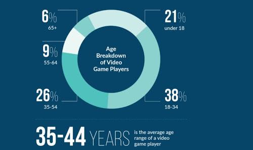 Gamer-Ages