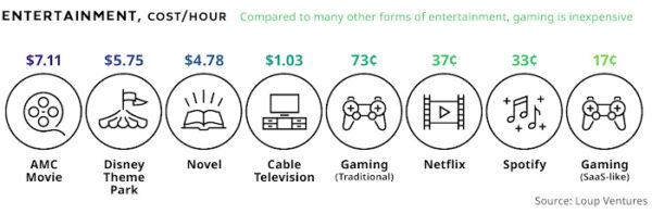 Entertainmen-vs-gaming