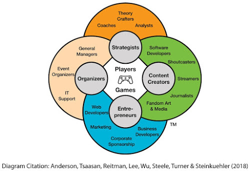 Careers in Gaming